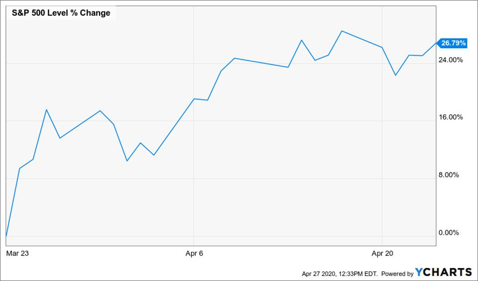 Chart of how much the S&P 500 has rallied since its March 2020 lows