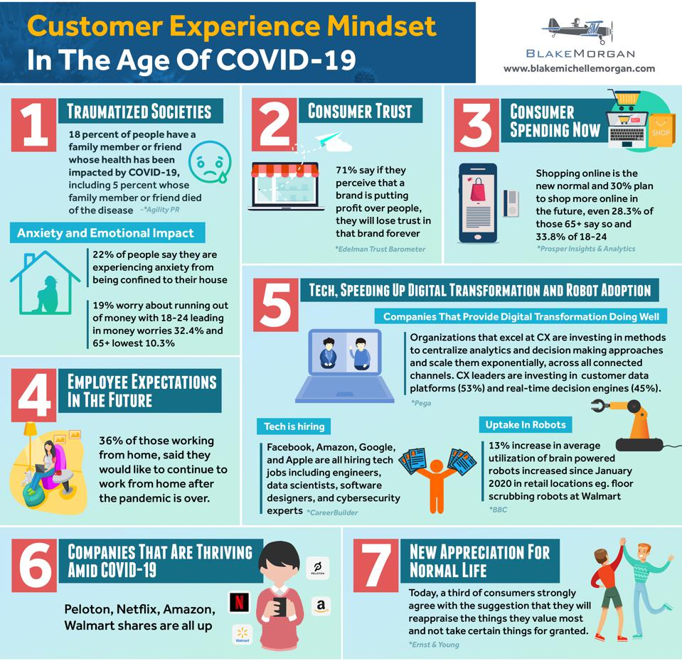 Customer Experience Mindset In A Post Covid 19 World An Infograph