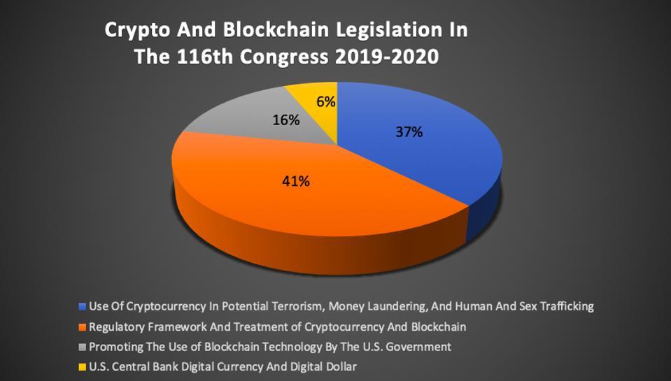 Rincian jenis undang-undang di Kongres yang mencakup teknologi cryptocurrency dan blockchain.