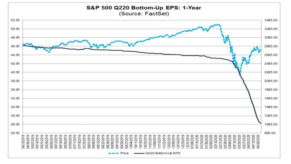 S&P 500 2Q 2020 earnings vs. price