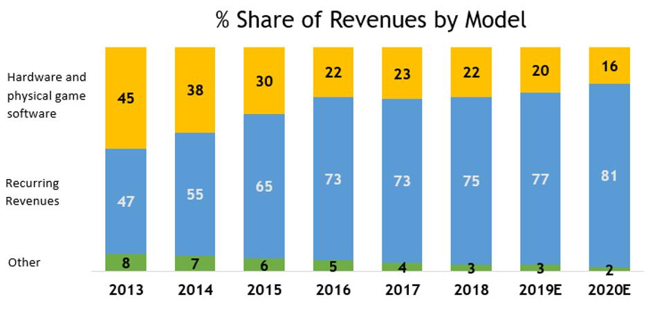 Percentage Share of Revenues by Model Graph with hardware and physical game software