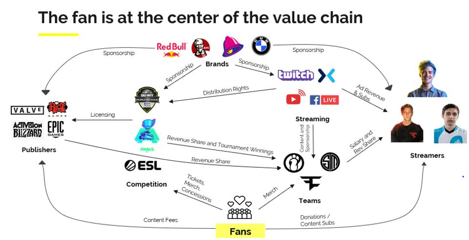 Value chain with fans, publishers, brands, streamers, teams, competition