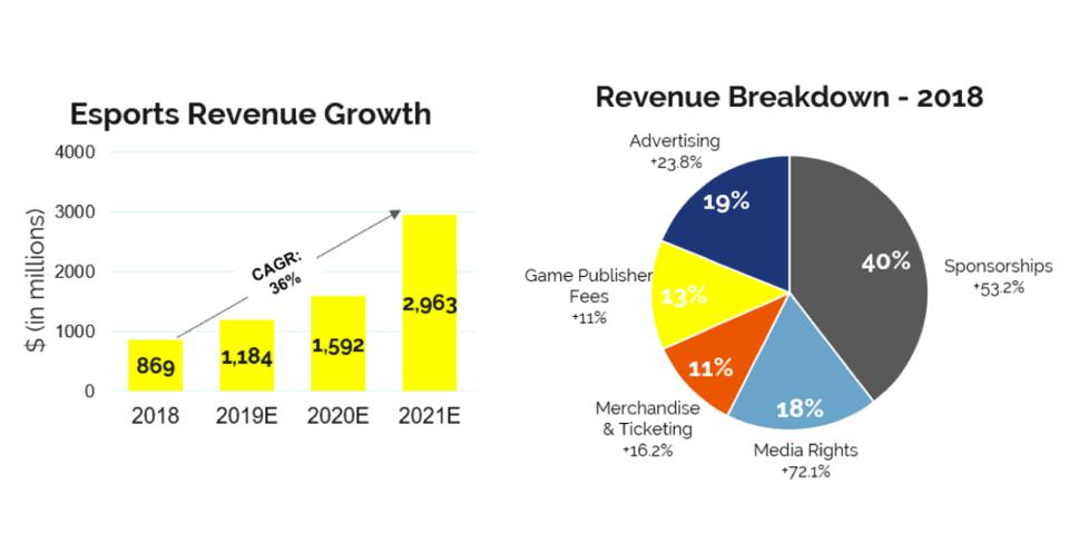 Esports Revenue Growth for 2018 to 2021 bar chart and Fig 4 Revenue Breakdown for 2018 pie chart