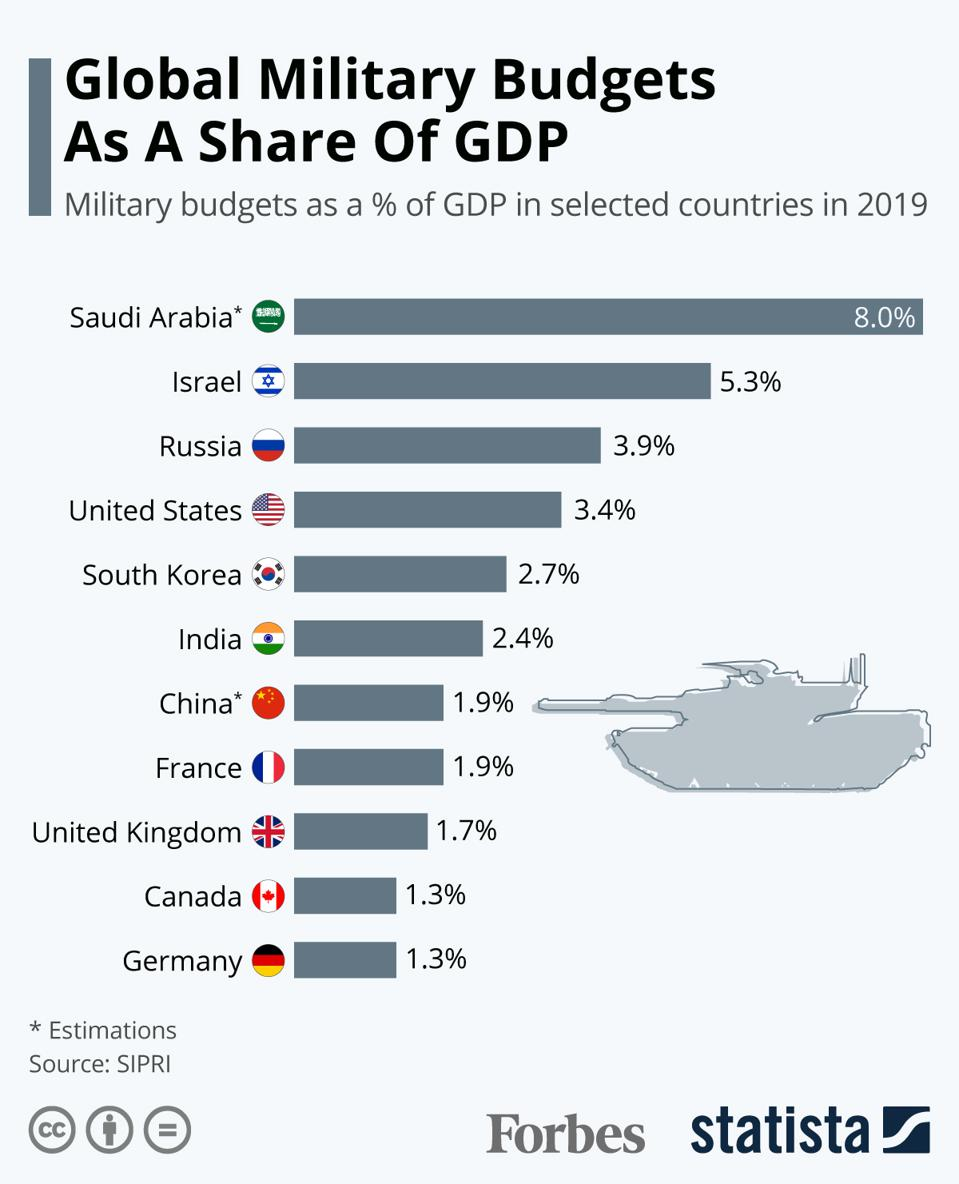 Global Military Budgets As A Share Of GDP