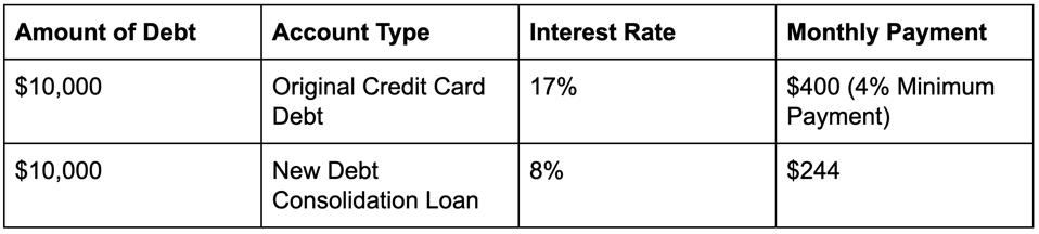 Monthly payment comparison between credit card debt and consolidation loan.