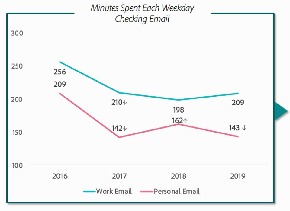 Time spent on email - Adobe survey data