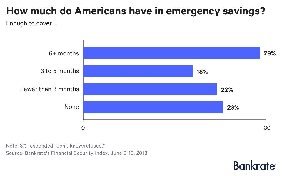 Before COVID-19 almost half of Americans had less than 3 months of emergency savings.