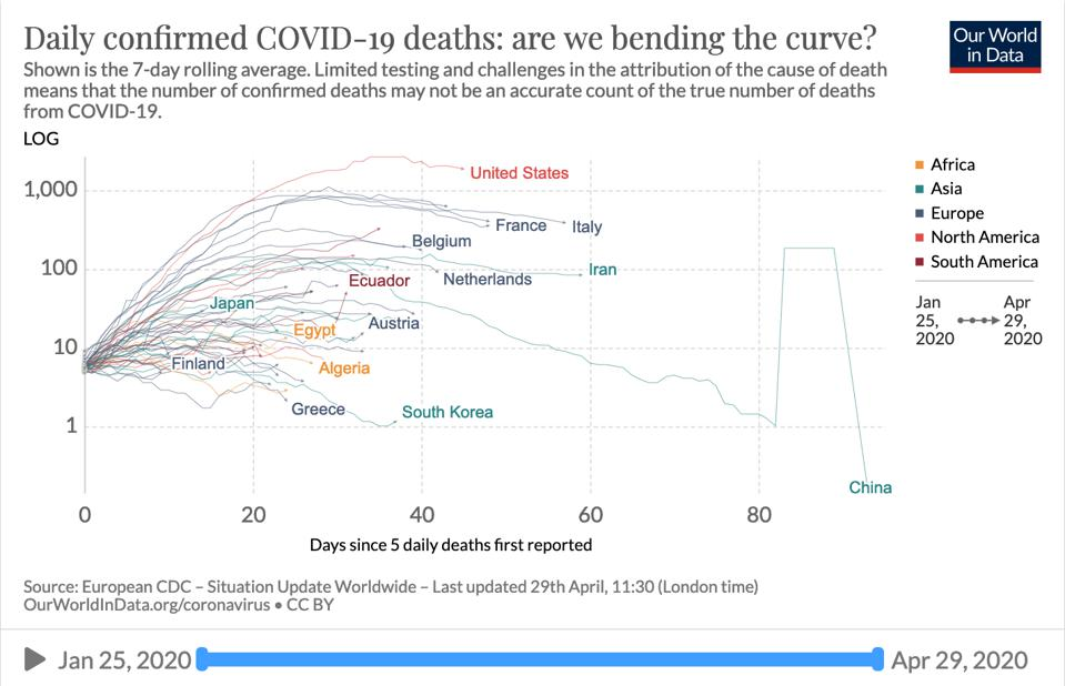 Rolling 7-day average of daily confirmed COVID-19 deaths per country.
