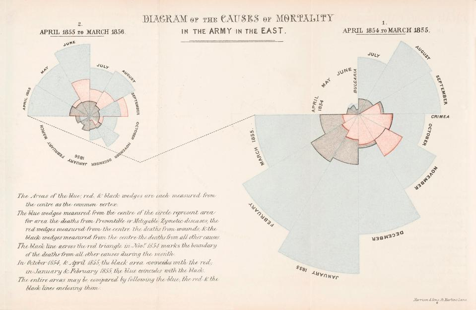 Radial diagrams showing the main cause of death of soldiers in the Crimean War.