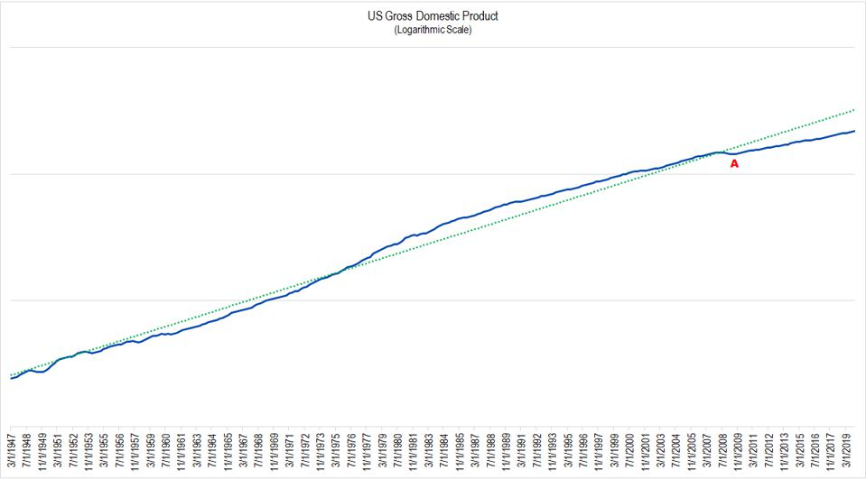 US Gross Domestic Product from 1947 to present.