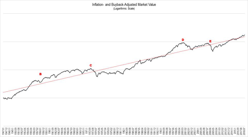 Historical equity market values