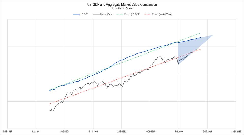 Post-War U.S. GDP and equity market data overlain on the same chart.