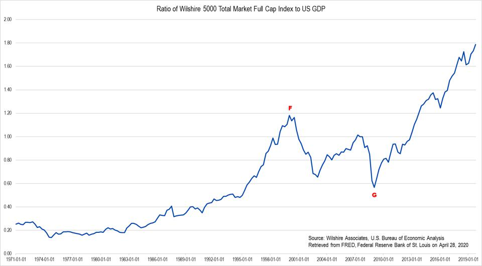Wilshire 5000 to GDP ratio graph
