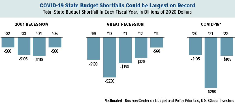 State Budget Shortfalls Could be Largest on Record Due to COVID-19