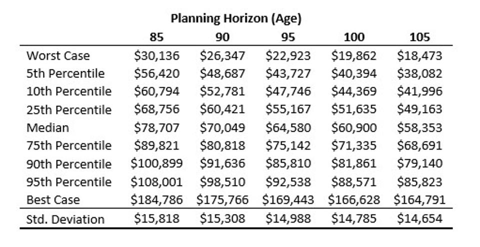 Exhibit 3.14 Sustainable Spending for a Sixty-Five-Year-Old with $1 Million of Assets Reverse Engineered Fixed Sustainable Spending Amounts for Retirement