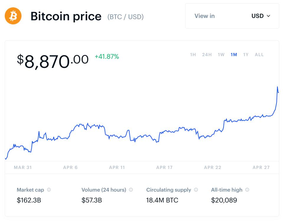 Bitcoin At Critical Point As Price