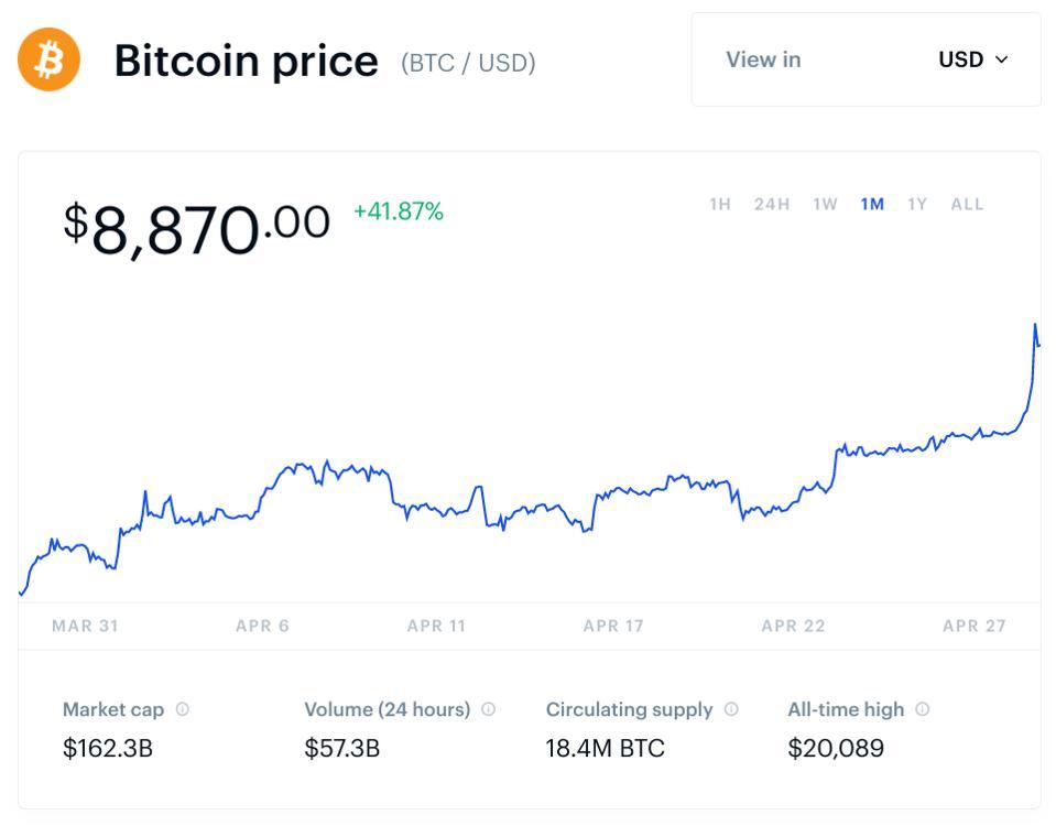 Bitcoin au point critique comme prix