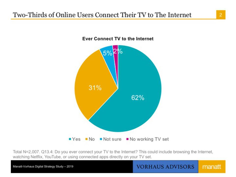 Connected TV Users