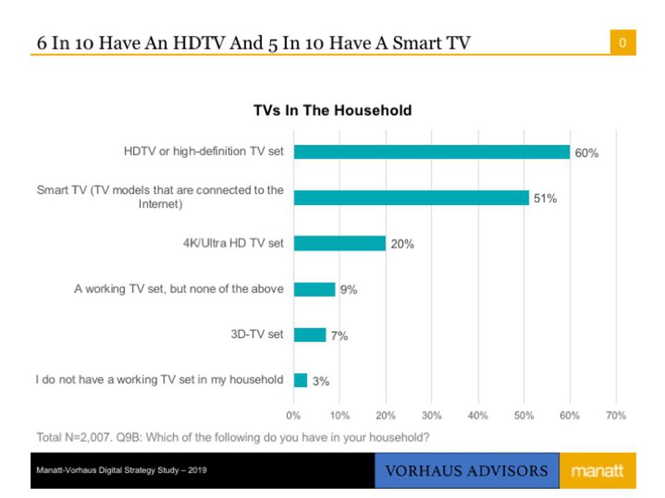 Smart TV penetration is at 50% of U.S. households with access to the Internet.