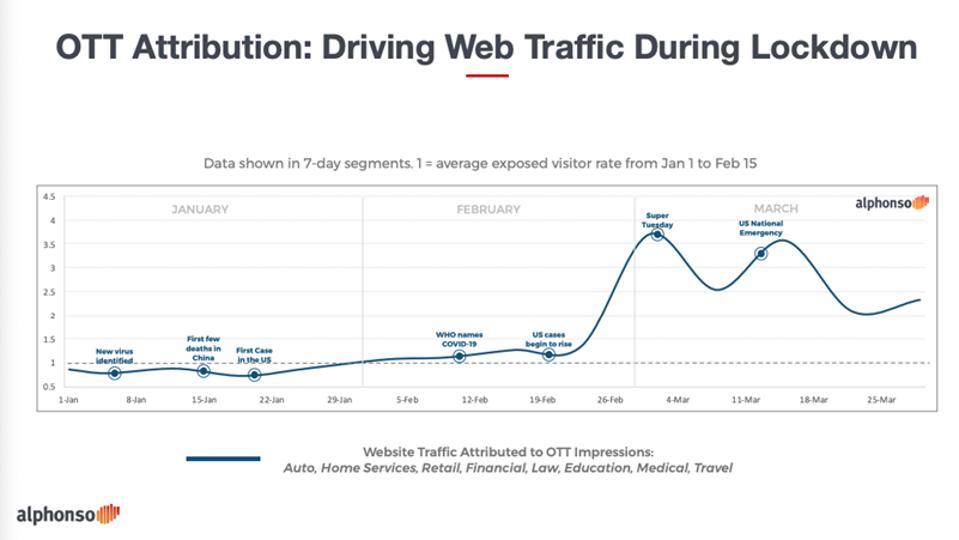 Web traffic driven by OTT during lockdown