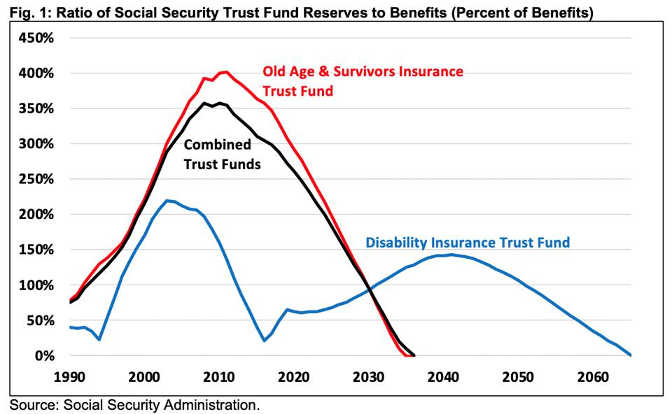 When will Social Security run out of money?