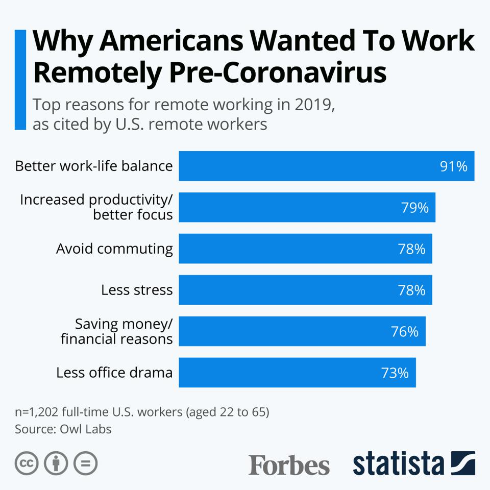 Why Americans Wanted To Work Remotely Pre-Coronavirus