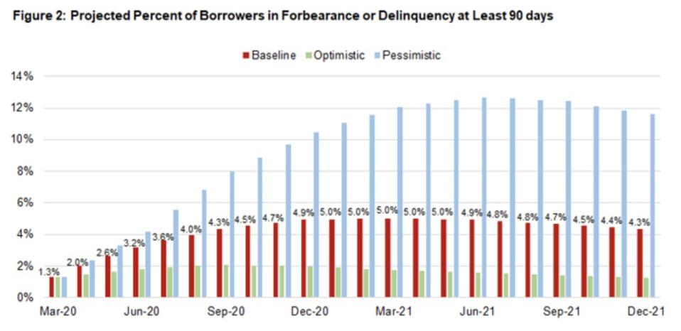 Three different models predict the number of mortgage delinquencies
