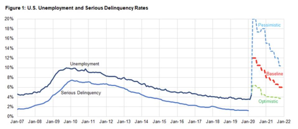 Three different models for the unemployment rate and its impact on late payments