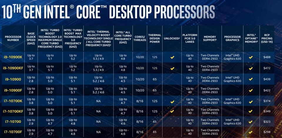 Hyper-threading will allow many of Intel's CPUs to close the gap on AMD's 3rd Gen Ryzen models in multi-threaded benchmarks