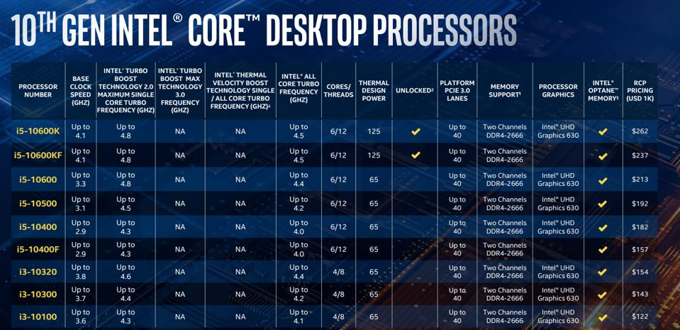Intel should be far less hampered in multi-threaded applications now compared to many of its 9th Gen CPUs