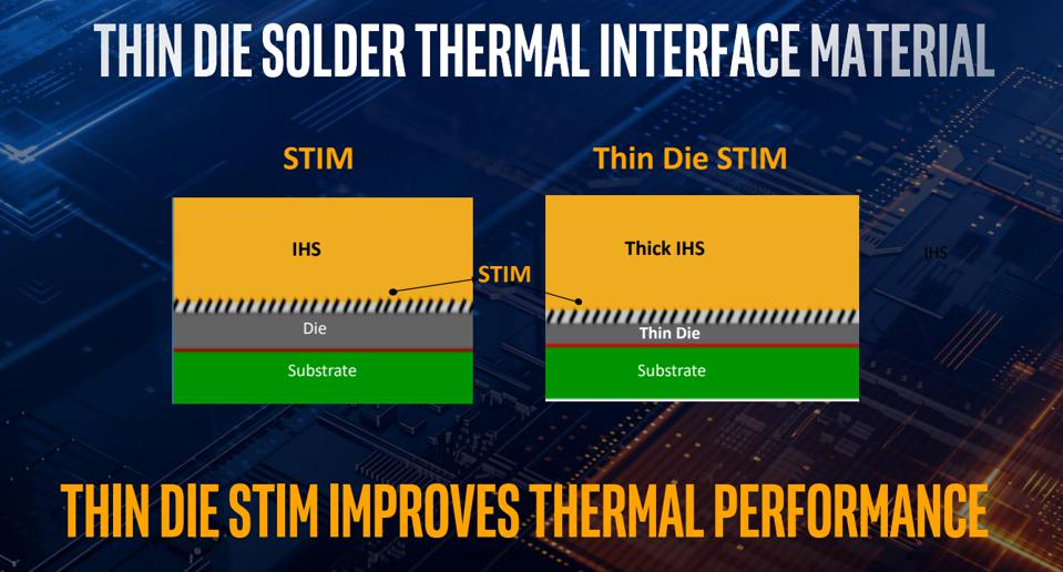 A thinner CPU die will allow heat to transfer to the heat spreader more readily, potentially allowing Intel's new 10th Gen CPUs to remain cooler, especially under load or when overclocked