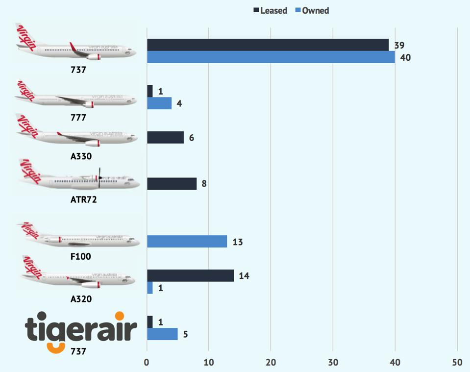 Virgin Australia leased and owned fleet as of December 31, 2019.