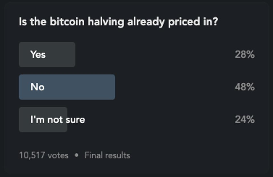 Blockfolio poll whether the Bitcoin Halving is priced in or not