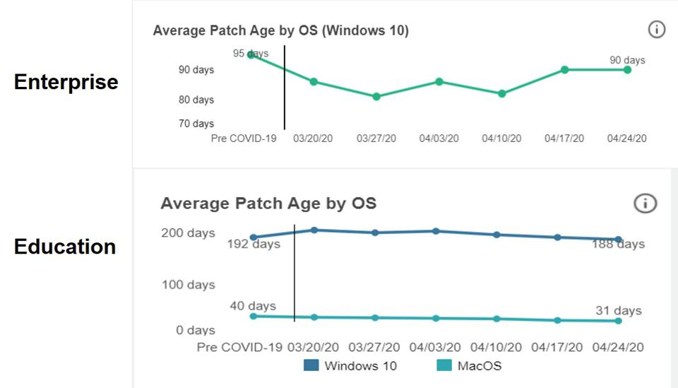 How To Track COVID-19's Impact On IT Security
