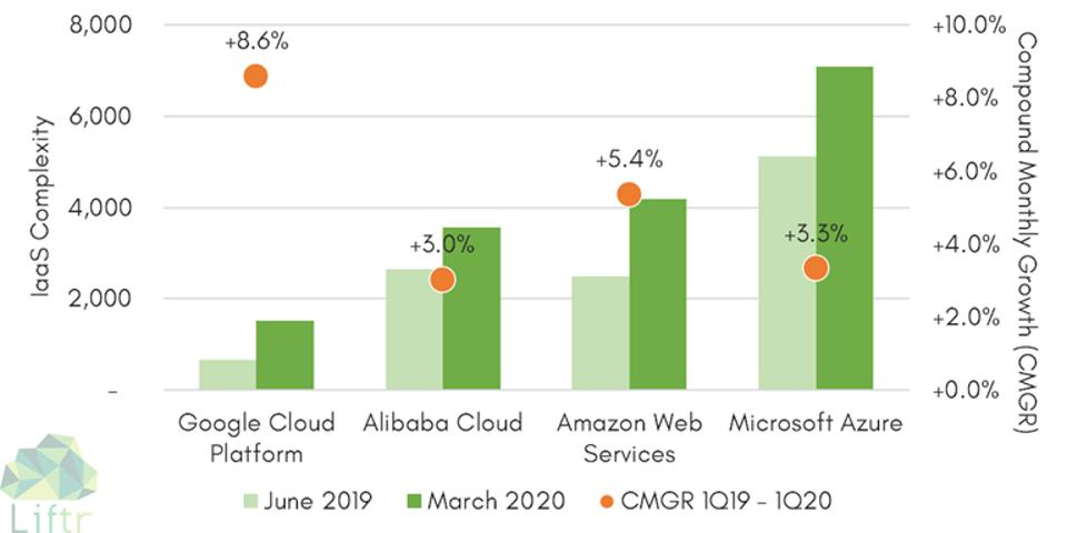 Complexity & Growth of Top Four IaaS Clouds 3Q 2019 - 1Q 2020