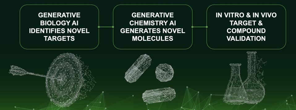 Full-cycle of target identification, small molecule generation, and validation is needed to prove the value of AI for drug discovery