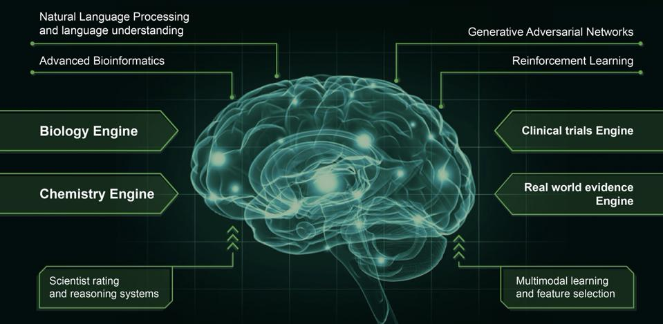 A fully-integrated ″Pharma AI Brain″ spanning all areas of pharmaceutical drug discovery and development.