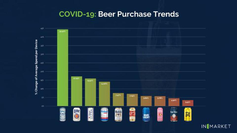Instead of craft beer, consumers are reaching for lighter, cheaper beers.
