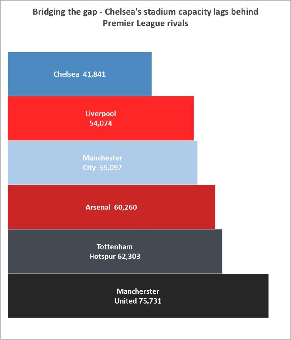 Kapasitas stadion 'enam besar' Liga Premier