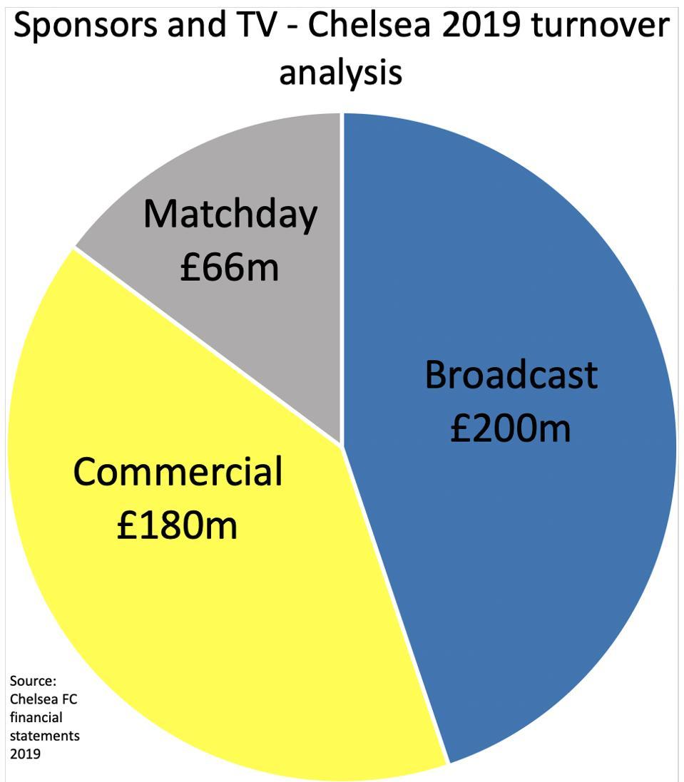 Rincian pergantian Chelsea FC 2019 (total £ 446 juta) Sumber: Laporan keuangan Chelsea FC hingga tahun yang berakhir 30 Juni 2019.