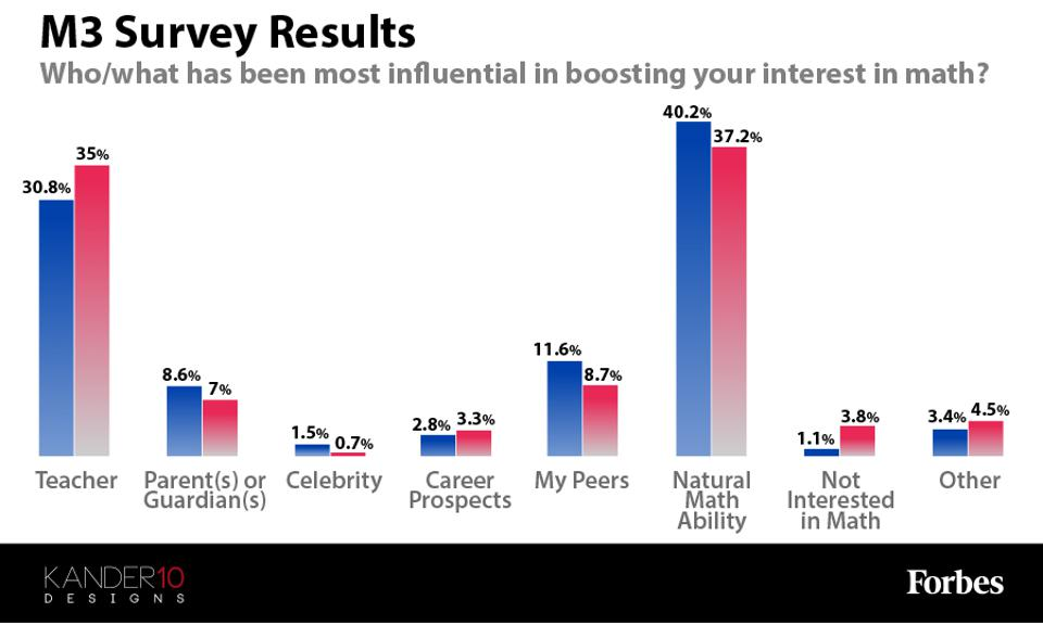 """Results for """"Who/what has been most influential in boosting your interest in math?"""""""