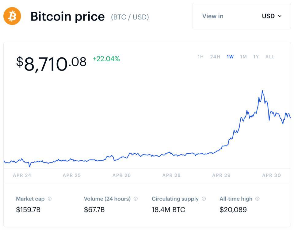 bitcoin, bitcoin price, Twitter, Jack Dorsey, chart