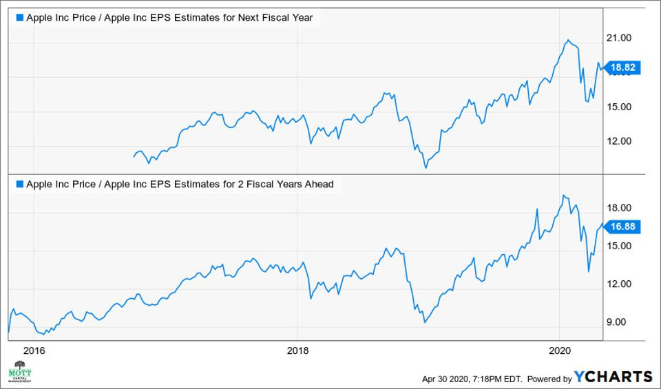 Apple one-year and two-year forward PE ratio