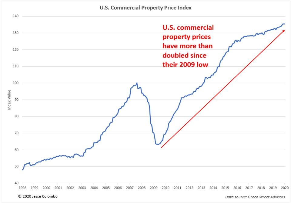 U.S. Commercial Real Estate Bubble Chart