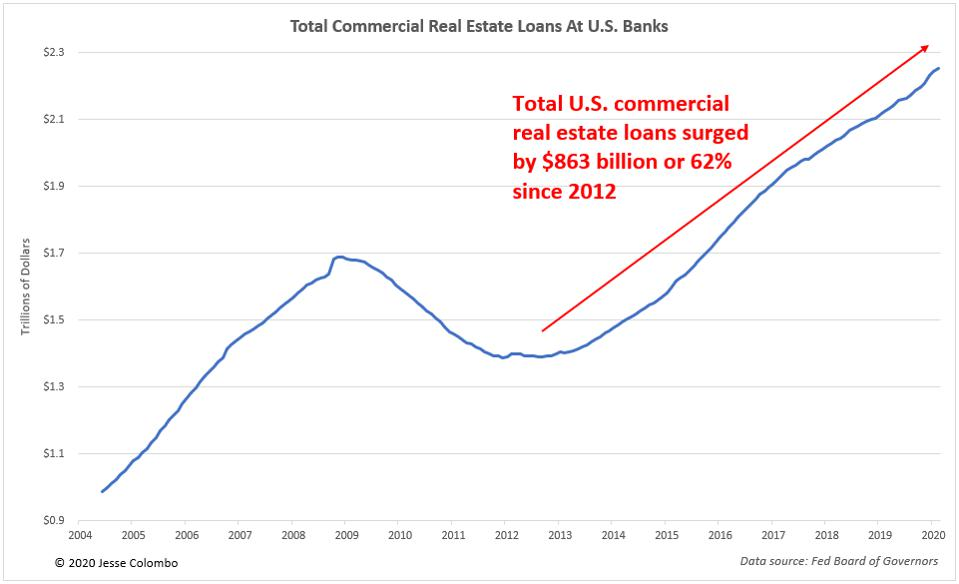 Commercial Real Estate Loans Chart