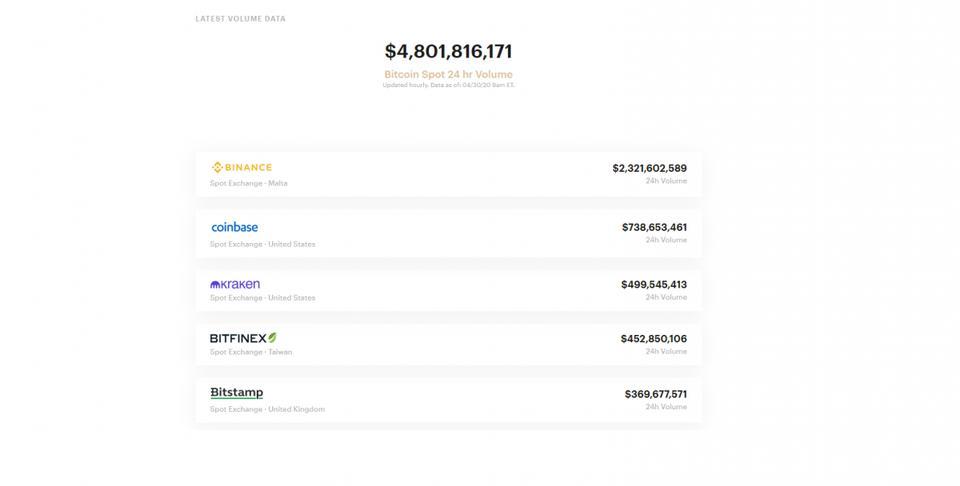 Bitwise Bitcoin volume dashboard