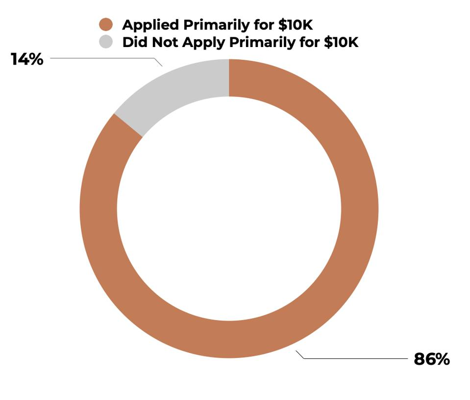 86% of Entrepreneurs applied for EIDL loans primarily to receive the $10,000 advance.