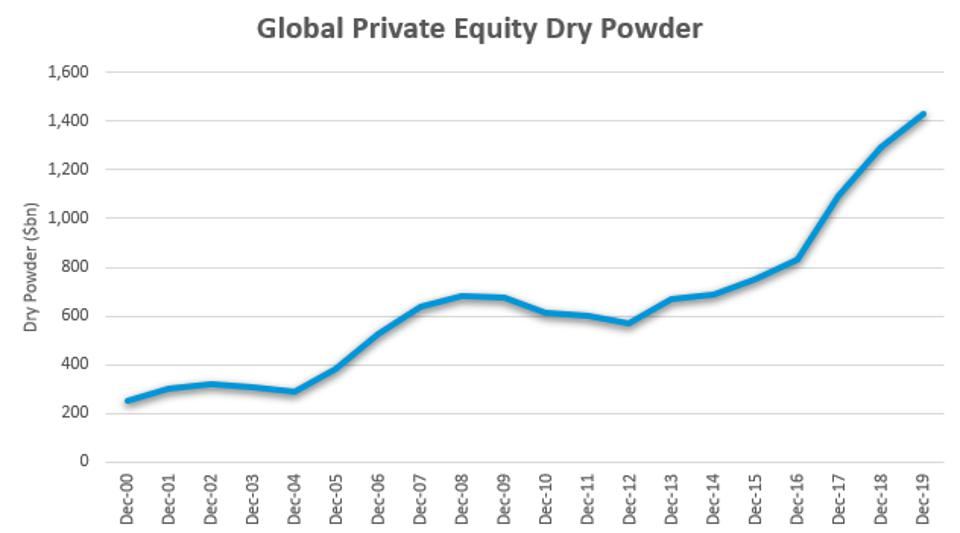 Private equity is poised to increase its investment in wealth management with more dry powder for spending than it has ever had.