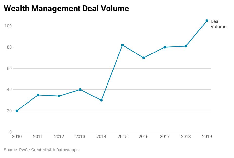 Deal volume has exploded in wealth management over the past decade.