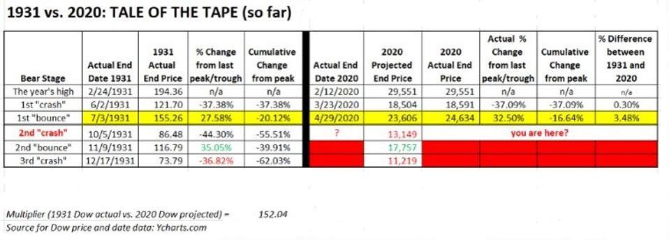 Dow 1931 vs. 2020